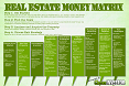 The Real Estate Investing Money Matrix